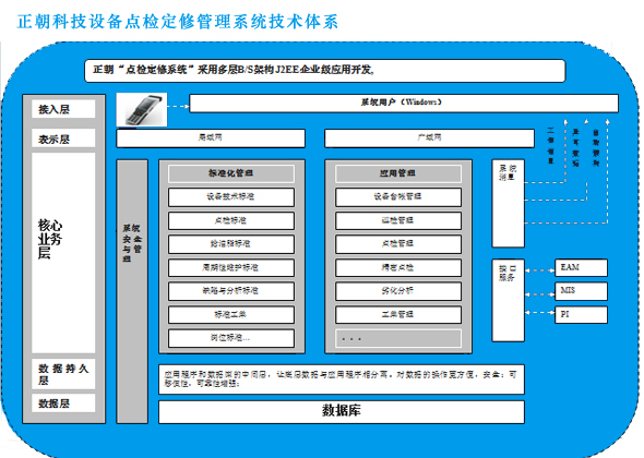 设备点检定修管理系统技术体系
